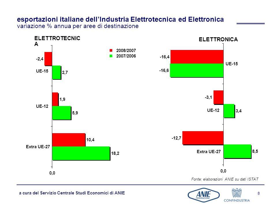 a cura del Servizio Centrale Studi Economici di ANIE 8 18,2 5,9 2,7 10,4 1,9 -2,4 0,0 Extra UE-27 UE-12 UE-15 2008/2007 2007/2006 esportazioni italiane dellIndustria Elettrotecnica ed Elettronica variazione % annua per aree di destinazione Fonte: elaborazioni ANIE su dati ISTAT ELETTROTECNIC A ELETTRONICA 8,5 3,4 -16,6 -12,7 -3,1 -16,4 0,0 Extra UE-27 UE-12 UE-15