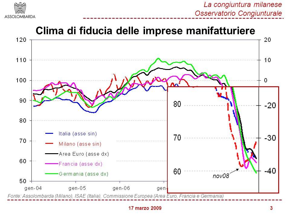 17 marzo 2009 La congiuntura milanese Osservatorio Congiunturale 3 Clima di fiducia delle imprese manifatturiere Fonte: Assolombarda (Milano), ISAE (Italia), Commissione Europea (Area Euro, Francia e Germania) nov08
