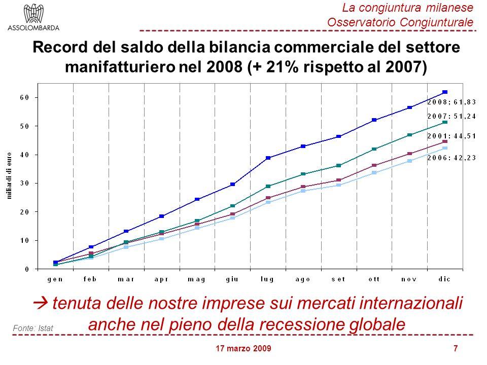 17 marzo 2009 La congiuntura milanese Osservatorio Congiunturale 7 Record del saldo della bilancia commerciale del settore manifatturiero nel 2008 (+ 21% rispetto al 2007) tenuta delle nostre imprese sui mercati internazionali anche nel pieno della recessione globale Fonte: Istat