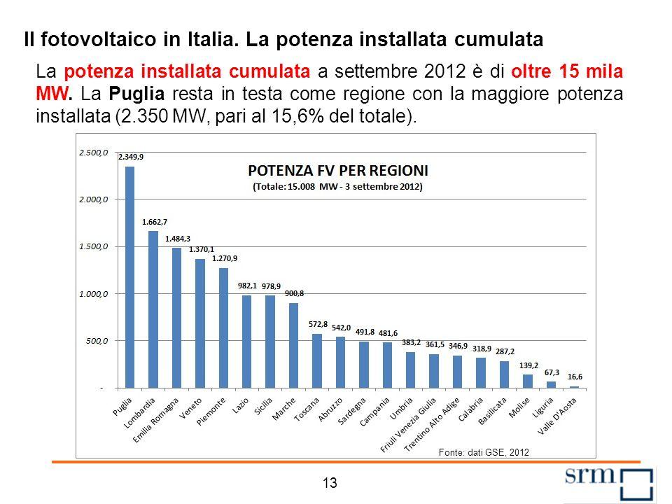 Il fotovoltaico in Italia. La numerosità degli impianti A inizio settembre 2012 gli impianti in esercizio risultano oltre 426 mila. La Lombardia resta