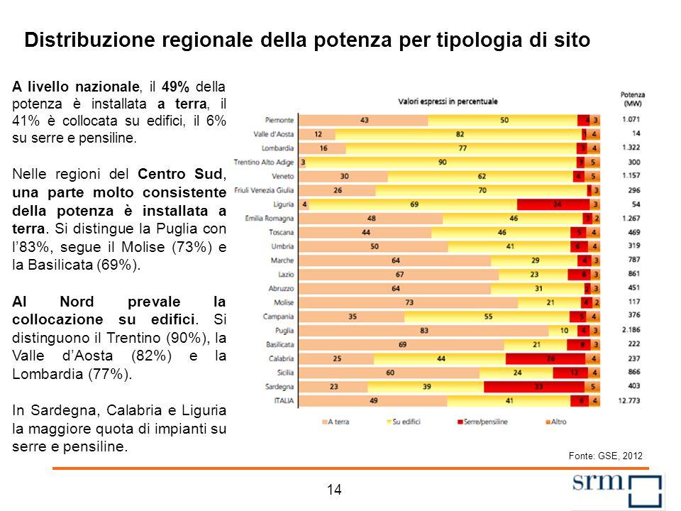 Il fotovoltaico in Italia. La potenza installata cumulata La potenza installata cumulata a settembre 2012 è di oltre 15 mila MW. La Puglia resta in te