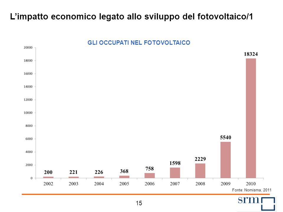 Distribuzione regionale della potenza per tipologia di sito A livello nazionale, il 49% della potenza è installata a terra, il 41% è collocata su edif
