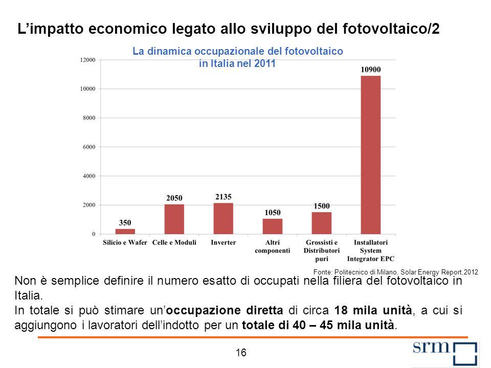Limpatto economico legato allo sviluppo del fotovoltaico/1 GLI OCCUPATI NEL FOTOVOLTAICO Fonte: Nomisma, 2011 15