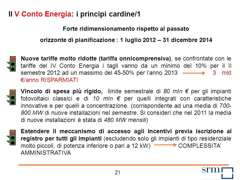 Gli incentivi al fotovoltaico: il V Conto Energia 20 Il tetto di spesa da raggiungere è di 6,7 mld di costo cumulato annuo Oggi sono stati spesi poco meno di 6,2 mld Il mercato come reagirà
