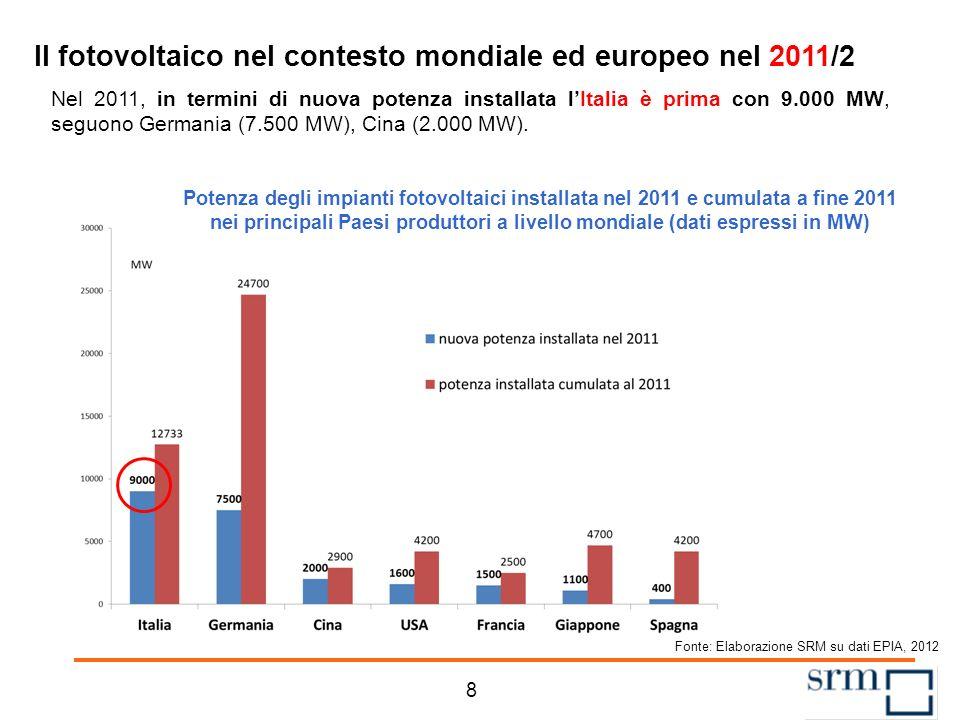 Nel 2011, in termini di nuova potenza installata lItalia è prima con 9.000 MW, seguono Germania (7.500 MW), Cina (2.000 MW).