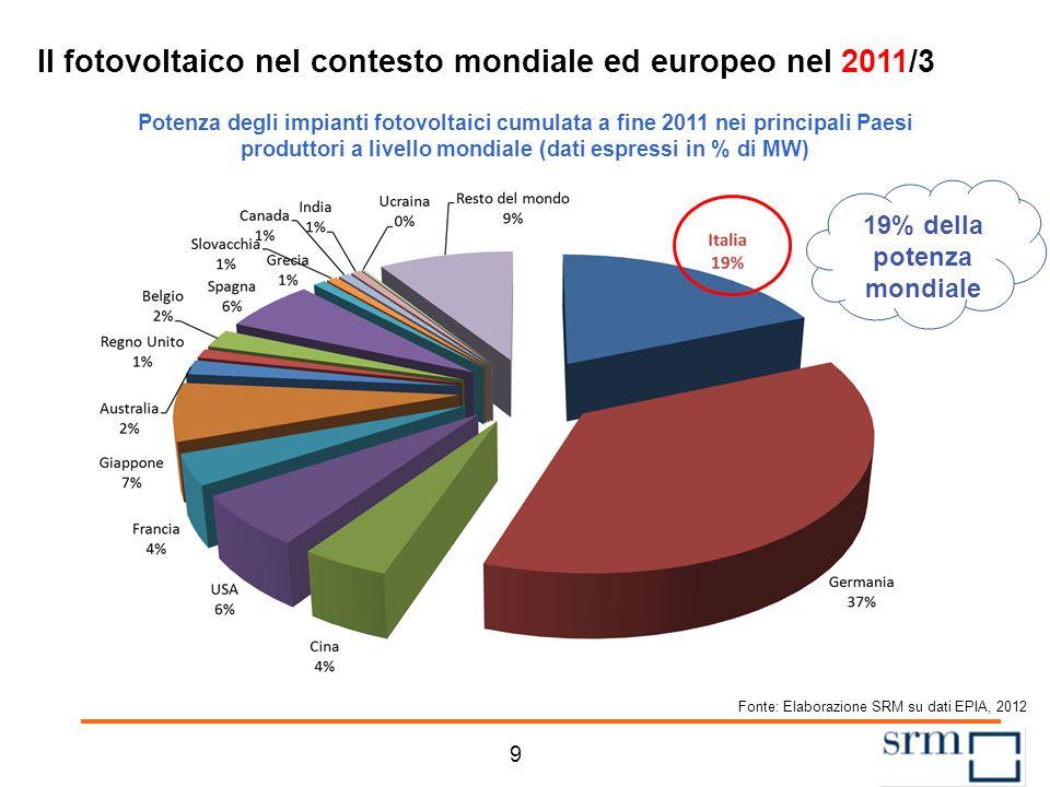 Il fotovoltaico nel contesto mondiale ed europeo nel 2011/3 Potenza degli impianti fotovoltaici cumulata a fine 2011 nei principali Paesi produttori a livello mondiale (dati espressi in % di MW) Fonte: Elaborazione SRM su dati EPIA, 2012 19% della potenza mondiale 9
