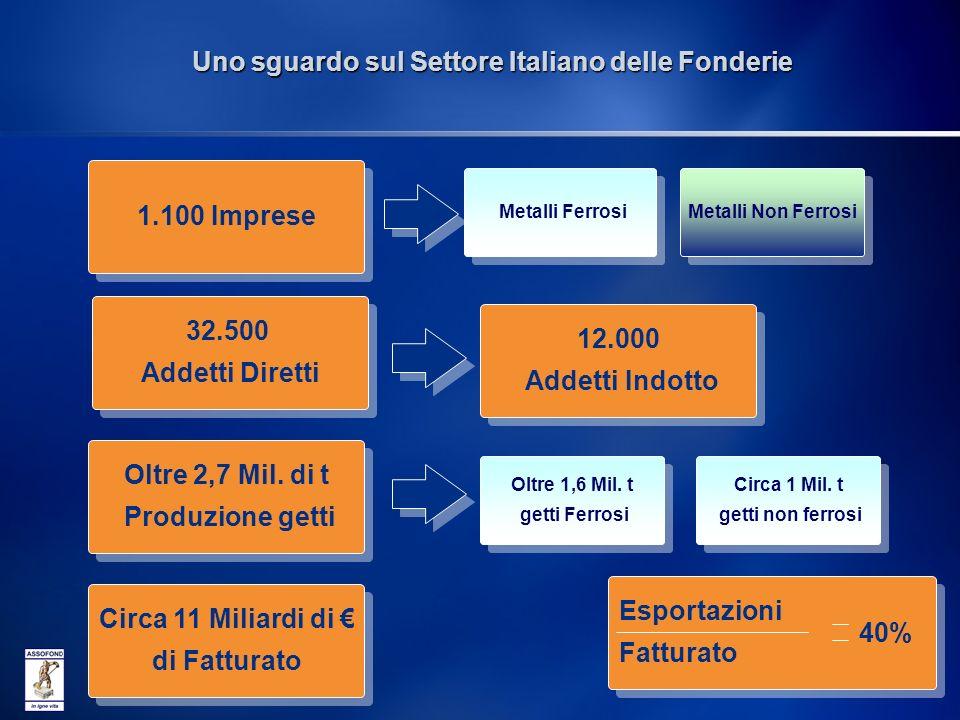 2 Uno sguardo sul Settore Italiano delle Fonderie 1.100 Imprese 32.500 Addetti Diretti 32.500 Addetti Diretti 12.000 Addetti Indotto 12.000 Addetti Indotto Oltre 2,7 Mil.