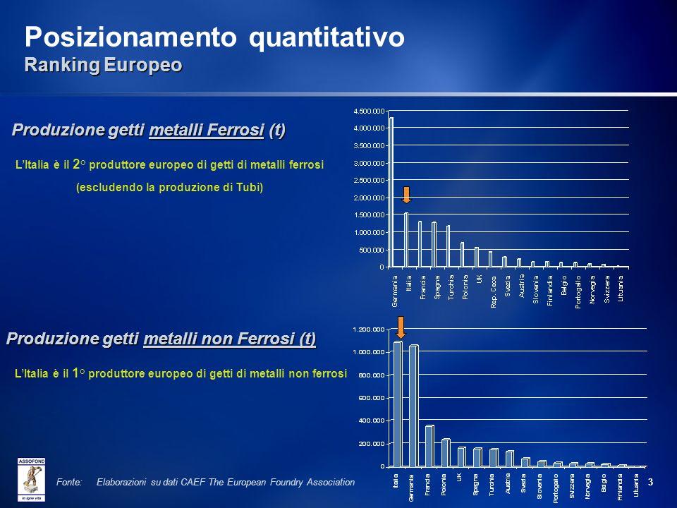 2 Uno sguardo sul Settore Italiano delle Fonderie 1.100 Imprese 32.500 Addetti Diretti 32.500 Addetti Diretti 12.000 Addetti Indotto 12.000 Addetti In