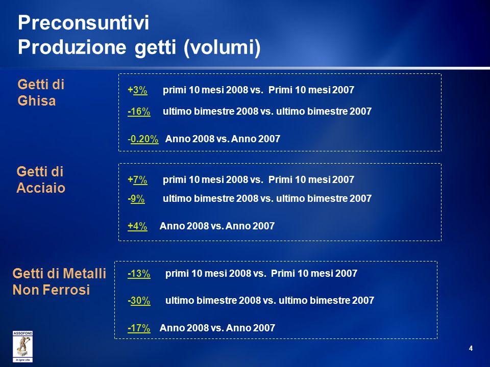 4 Preconsuntivi Produzione getti (volumi) Getti di Ghisa +3% primi 10 mesi 2008 vs.