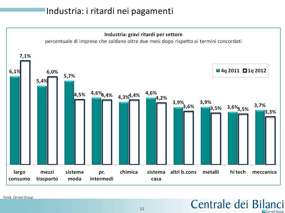 11 Gli indicatori che anticipano i default sono in crescita Fonte: Cerved Group