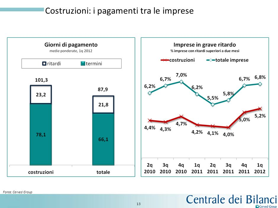12 Industria: i ritardi nei pagamenti Fonte: Cerved Group