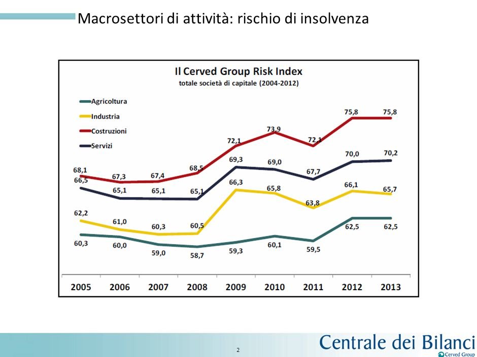 1 Fonte: Cerved Group Cerved Group Risk Index (CeGRI)
