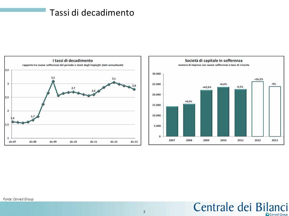 Macrosettori di attività: rischio di insolvenza 2
