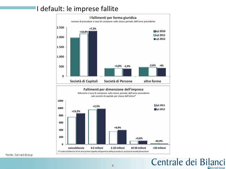 I default: le imprese fallite 4