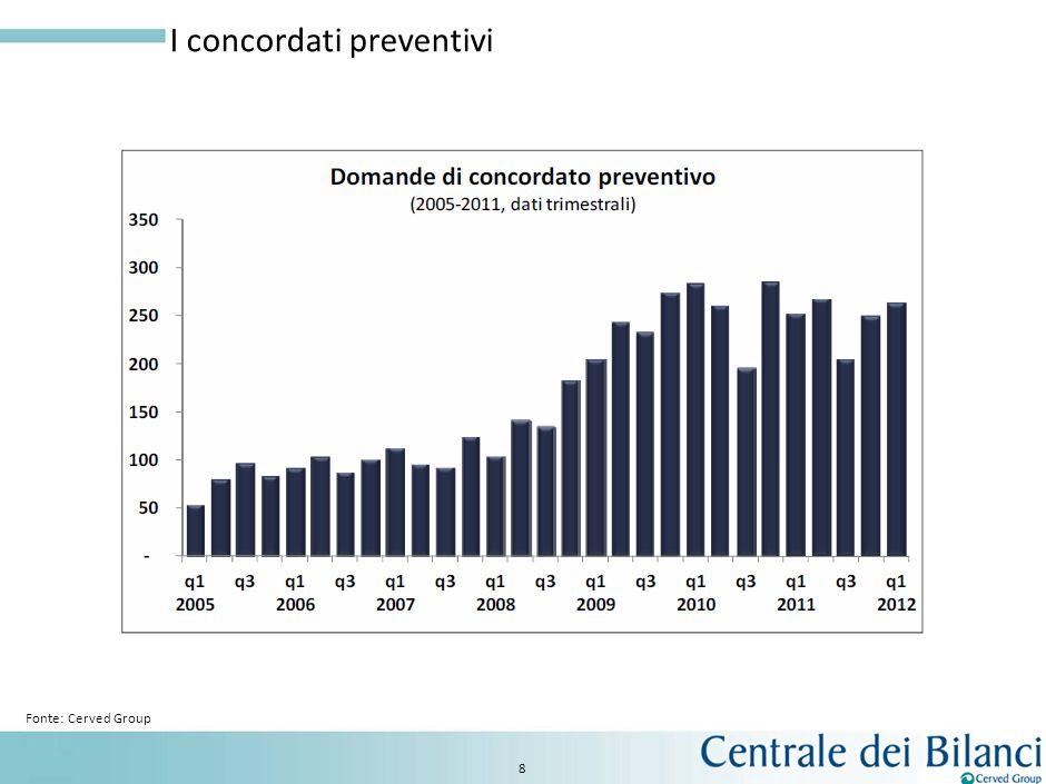 I fallimenti per settore 7 Fonte: Cerved Group