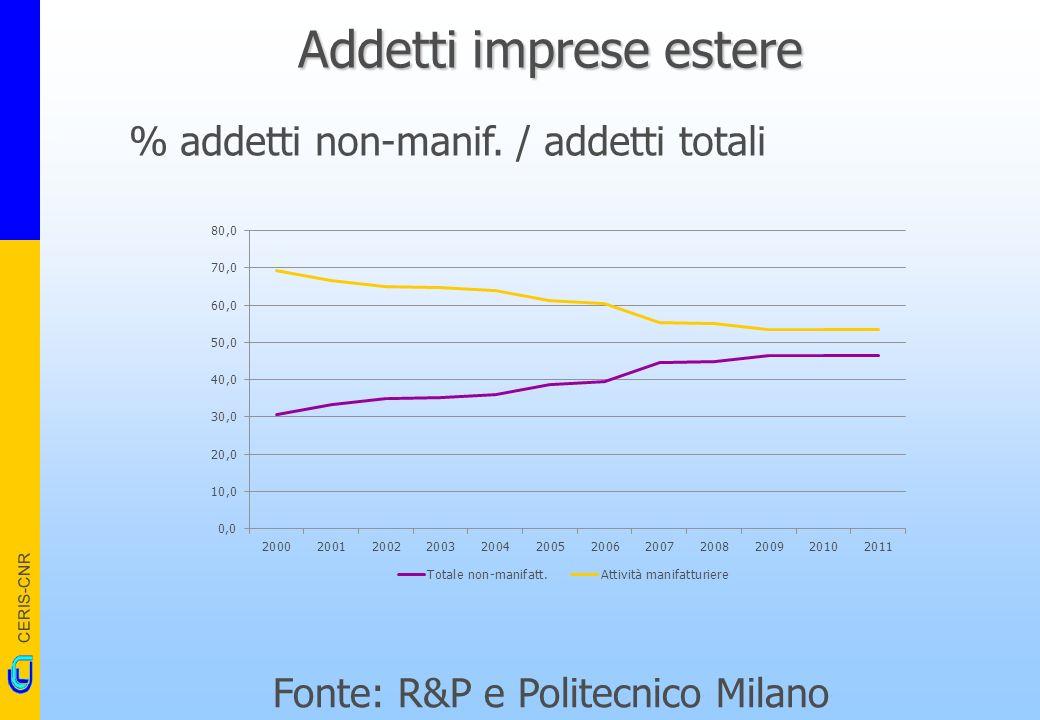 CERIS-CNR Addetti imprese estere Fonte: R&P e Politecnico Milano % addetti non-manif.