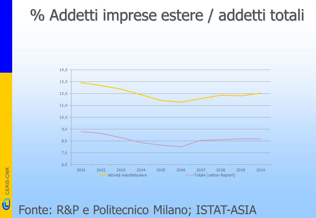 CERIS-CNR % Addetti imprese estere / addetti totali Fonte: R&P e Politecnico Milano; ISTAT-ASIA