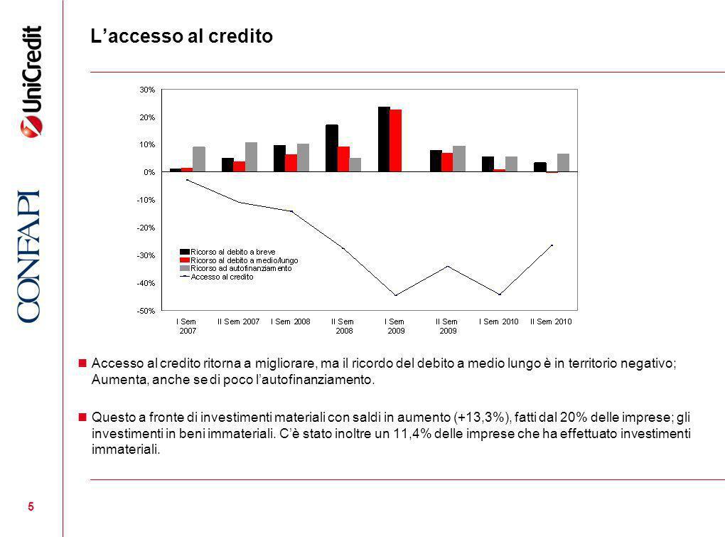 5 Laccesso al credito Accesso al credito ritorna a migliorare, ma il ricordo del debito a medio lungo è in territorio negativo; Aumenta, anche se di poco lautofinanziamento.