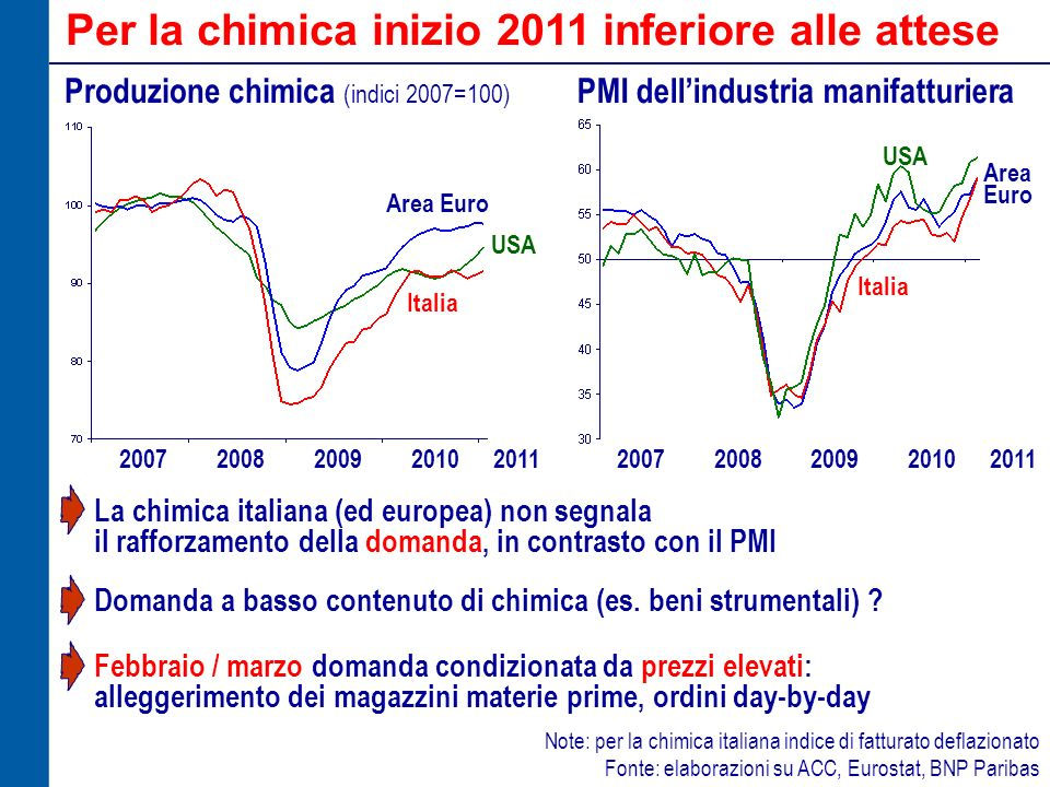 Per la chimica inizio 2011 inferiore alle attese Produzione chimica (indici 2007=100) Area Euro USA Italia 20072008200920112010 PMI dellindustria mani