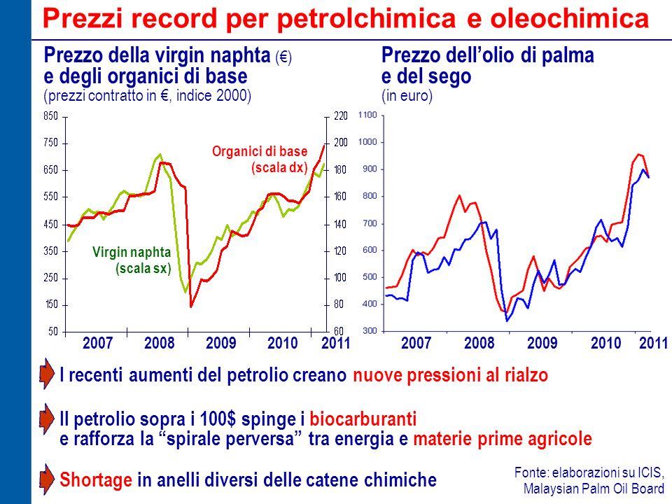 Prezzi record per petrolchimica e oleochimica 20072008200920112010 Prezzo della virgin naphta () e degli organici di base (prezzi contratto in, indice