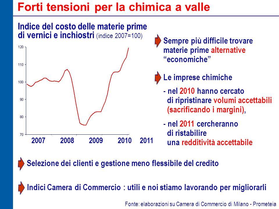 Dicotomia tra mercato interno ed estero Fatturato deflazionato interno ed estero della chimica in Italia (indici 2007=100) 2007200820092010 2011 interno estero Fonte: elaborazioni su Istat