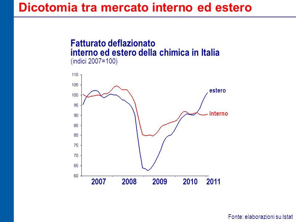 Situazione diversificata tra imprese chimiche Fonte: stime Federchimica Produzione chimica in Italia : divario nel 2011 rispetto al 2007 Mercati esteri dinamici hanno impatto positivo non solo sui volumi, ma anche sulla redditività Divaricazione anche in relazione alla diversa capacità di trasferire i rincari delle materie prime, che dipende dalla situazione dei clienti distanza da livelli di attività normali filiere orientate allexport / alla domanda interna livelli di redditività compressi / accettabili potere contrattuale allinterno delle filiere incidenza del costo delle materie prime Molte imprese votate allexport hanno già ripristinato i livelli pre-crisi Impresa chimica che esporta 65% del fatturato Impresa chimica che esporta 20% del fatturato TOTALE CHIMICA -4.4% -8.2% -10.9%