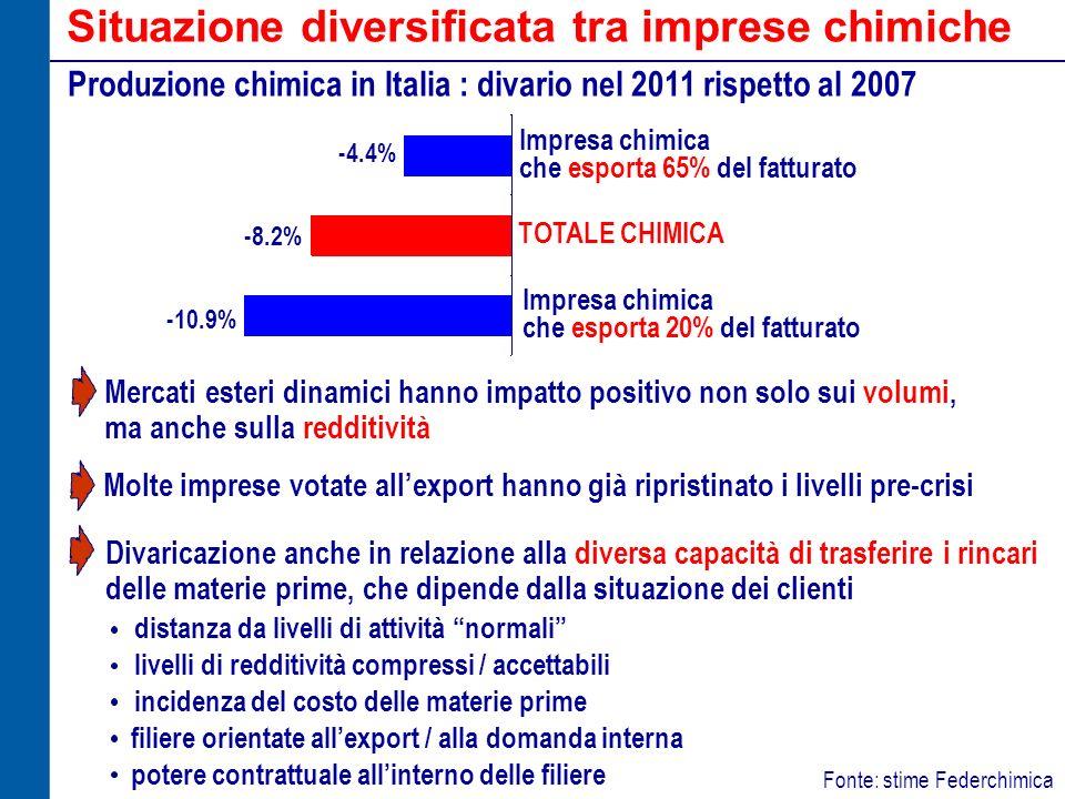 Situazione diversificata tra imprese chimiche Fonte: stime Federchimica Produzione chimica in Italia : divario nel 2011 rispetto al 2007 Mercati ester