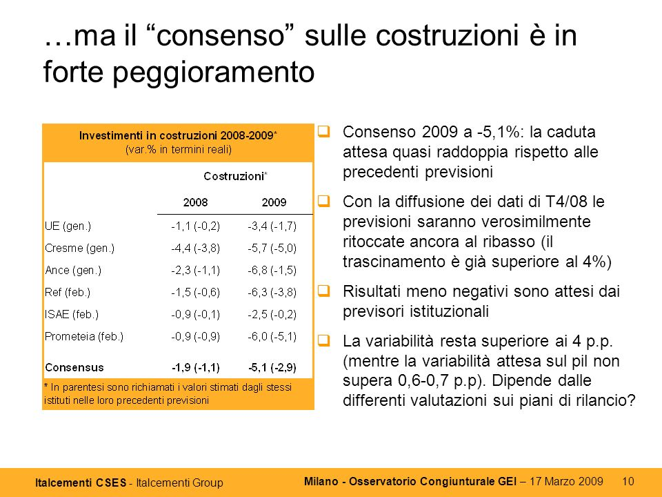 Italcementi CSES - Italcementi Group Milano - Osservatorio Congiunturale GEI – 17 Marzo 2009 10 …ma il consenso sulle costruzioni è in forte peggioramento Consenso 2009 a -5,1%: la caduta attesa quasi raddoppia rispetto alle precedenti previsioni Con la diffusione dei dati di T4/08 le previsioni saranno verosimilmente ritoccate ancora al ribasso (il trascinamento è già superiore al 4%) Risultati meno negativi sono attesi dai previsori istituzionali La variabilità resta superiore ai 4 p.p.