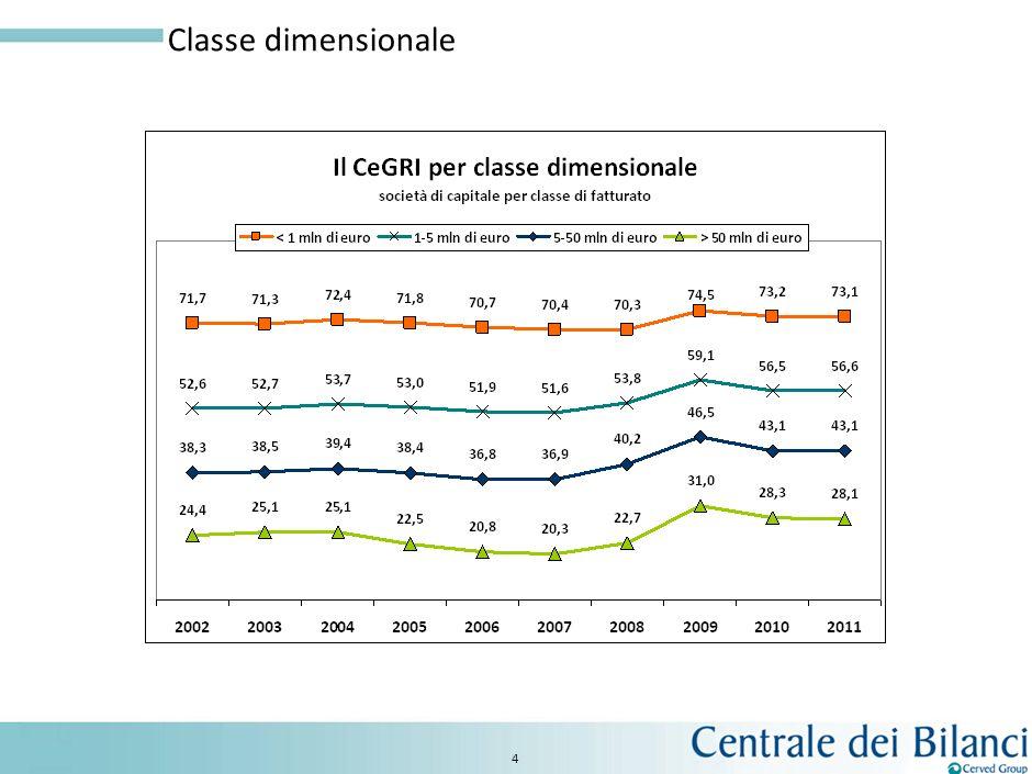 4 Classe dimensionale