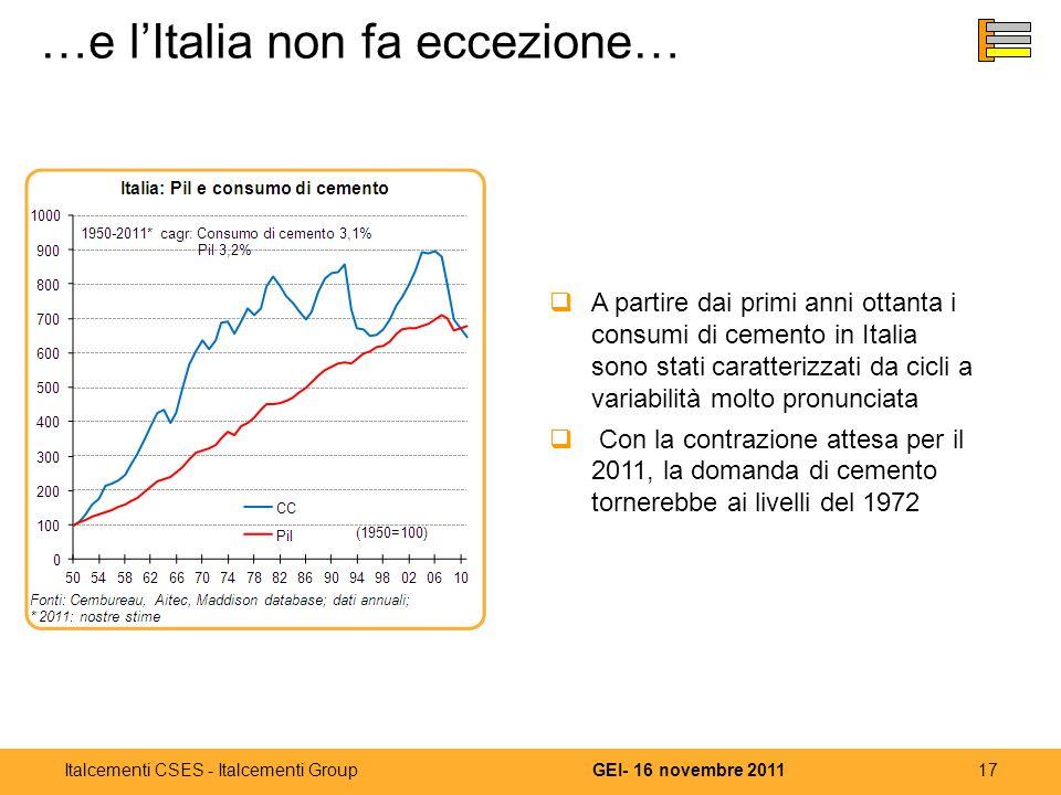 17GEI- 16 novembre 2011Italcementi CSES - Italcementi Group …e lItalia non fa eccezione… A partire dai primi anni ottanta i consumi di cemento in Italia sono stati caratterizzati da cicli a variabilità molto pronunciata Con la contrazione attesa per il 2011, la domanda di cemento tornerebbe ai livelli del 1972