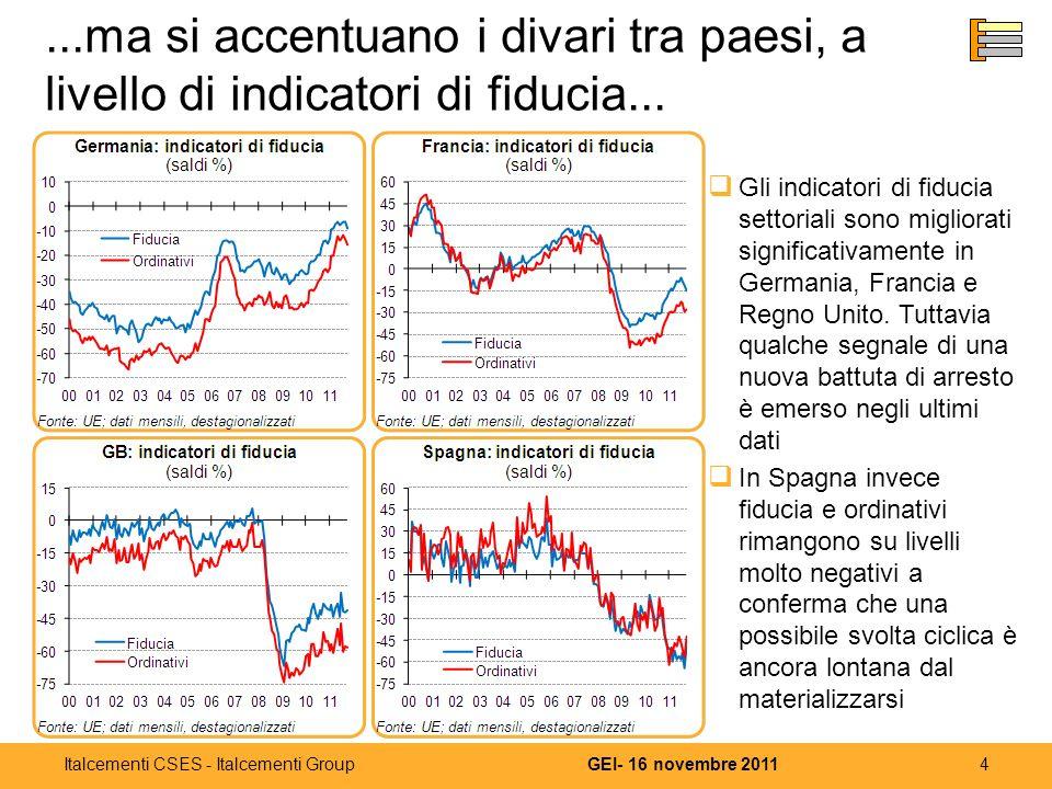 4GEI- 16 novembre 2011Italcementi CSES - Italcementi Group...ma si accentuano i divari tra paesi, a livello di indicatori di fiducia...