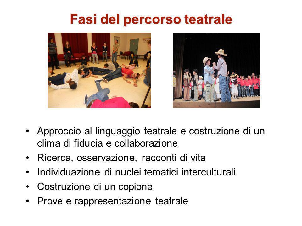Fasi del percorso teatrale Approccio al linguaggio teatrale e costruzione di un clima di fiducia e collaborazione Ricerca, osservazione, racconti di v