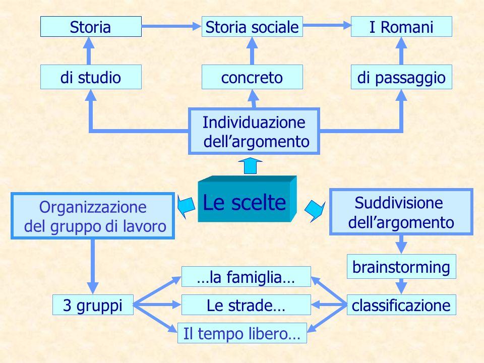 Individuazione dellargomento di studioconcretodi passaggio StoriaStoria socialeI Romani Le scelte Organizzazione del gruppo di lavoro Suddivisione del