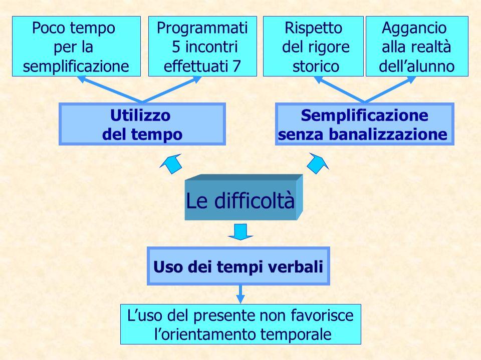 Utilizzo del tempo Poco tempo per la semplificazione Aggancio alla realtà dellalunno Programmati 5 incontri effettuati 7 Rispetto del rigore storico L