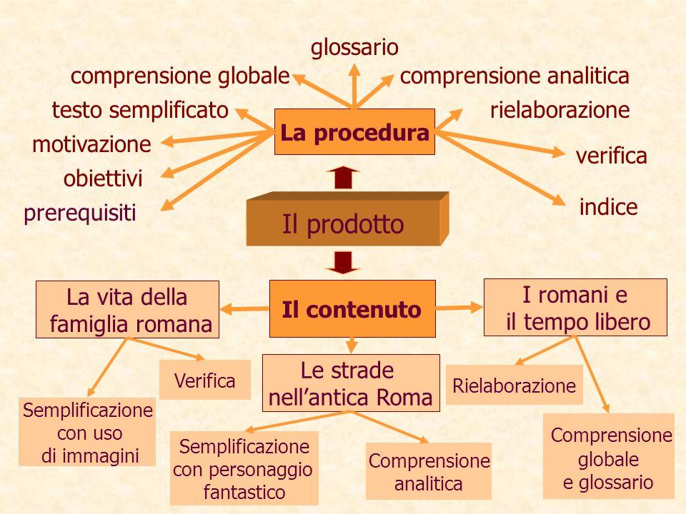Il prodotto La procedura indice verifica rielaborazione comprensione analitica glossario comprensione globale testo semplificato motivazione obiettivi