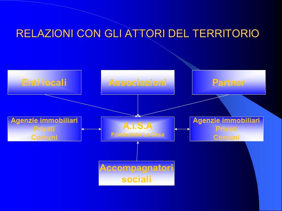 Struttura A.I.S.A. Coordinatore Accompagnatori sociali Operatore di agenzia