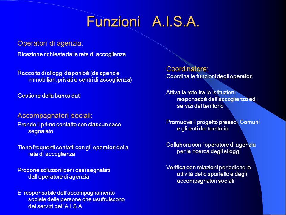 Funzioni A.I.S.A. Coordinatore: Coordina le funzioni degli operatori Attiva la rete tra le istituzioni responsabili dellaccoglienza ed i servizi del t