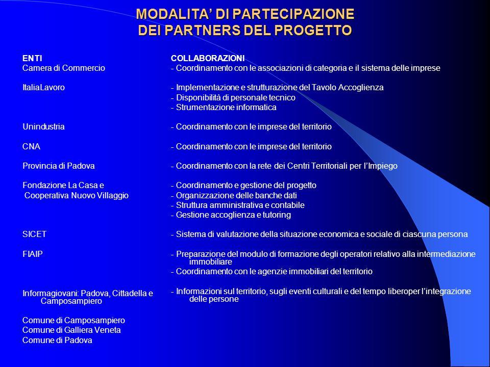 MODALITA DI PARTECIPAZIONE DEI PARTNERS DEL PROGETTO ENTI Camera di Commercio ItaliaLavoro Unindustria CNA Provincia di Padova Fondazione La Casa e Co