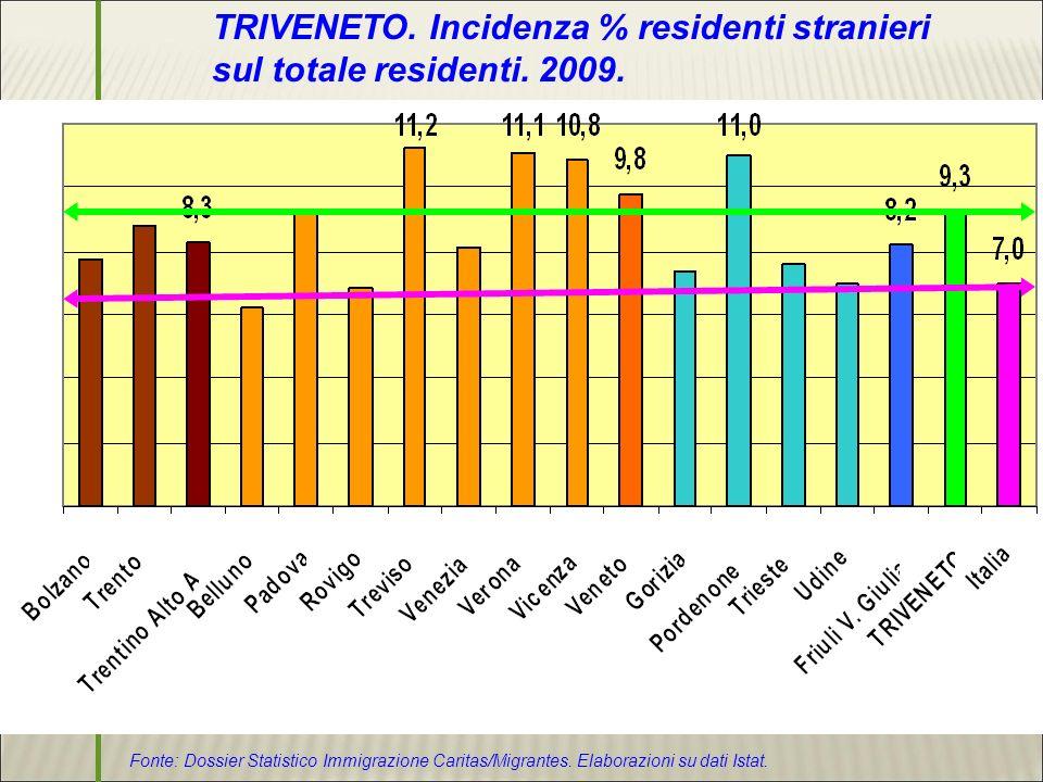 Dossier Statistico Immigrazione Caritas/Migrantes 2010 TRIVENETO.