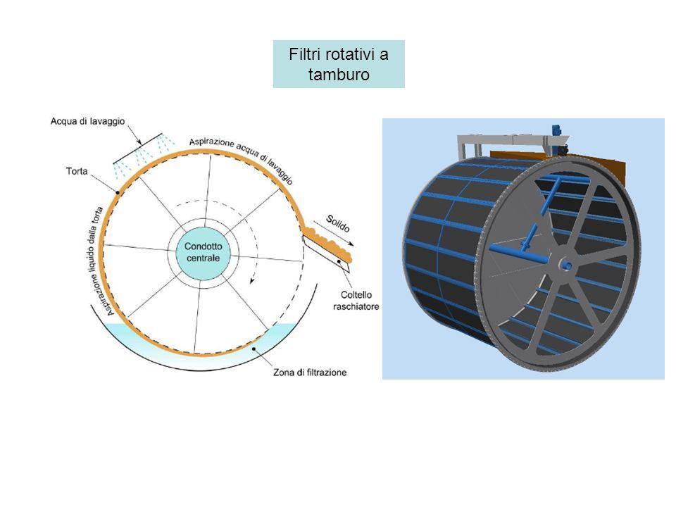 Filtri rotativi a tamburo