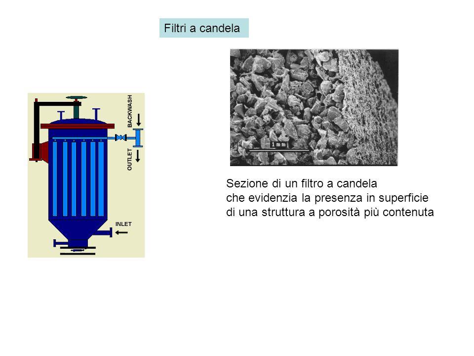 Sezione di un filtro a candela che evidenzia la presenza in superficie di una struttura a porosità più contenuta Filtri a candela