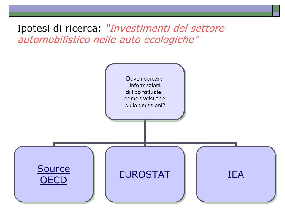 Ipotesi di ricerca: Investimenti del settore automobilistico nelle auto ecologiche Dove ricercare informazioni di tipo fattuale, come statistiche sull