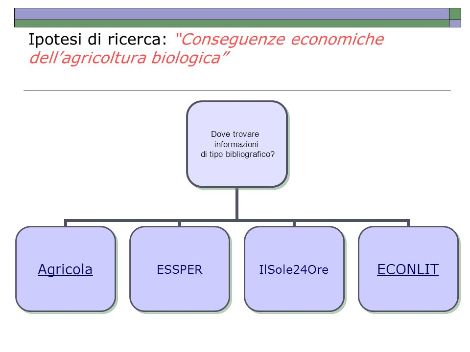 Ipotesi di ricerca: Conseguenze economiche dellagricoltura biologica Dove trovare informazioni di tipo bibliografico? AgricolaESSPERIlSole24OreECONLIT