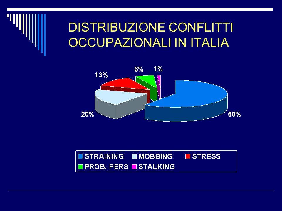 DISTRIBUZIONE CONFLITTI OCCUPAZIONALI IN ITALIA
