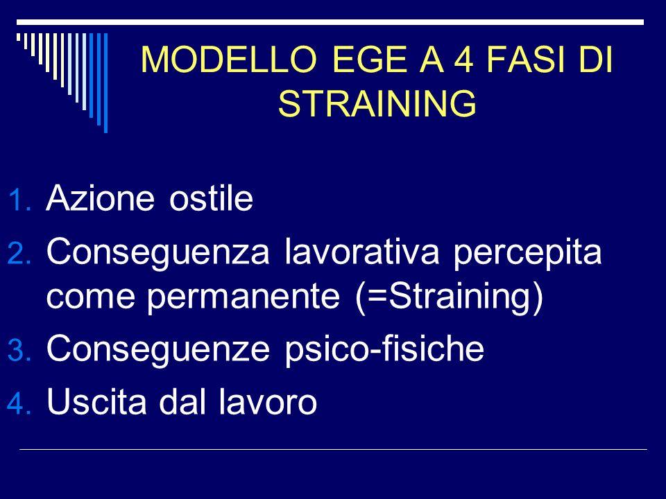 MODELLO EGE A 4 FASI DI STRAINING 1. Azione ostile 2. Conseguenza lavorativa percepita come permanente (=Straining) 3. Conseguenze psico-fisiche 4. Us