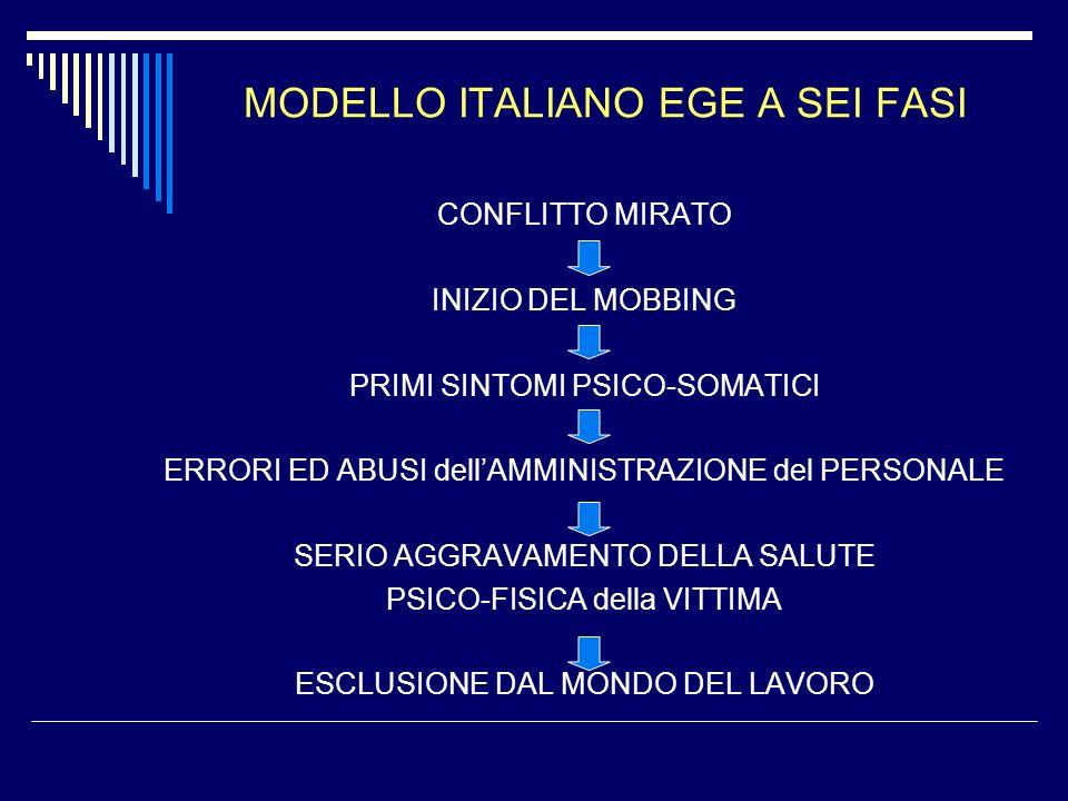 MODELLO ITALIANO EGE A SEI FASI CONFLITTO MIRATO INIZIO DEL MOBBING PRIMI SINTOMI PSICO-SOMATICI ERRORI ED ABUSI dellAMMINISTRAZIONE del PERSONALE SER