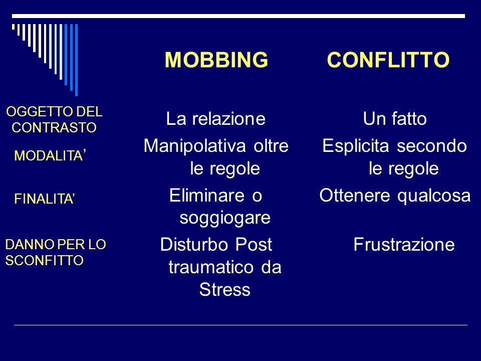 MOBBING CONFLITTO La relazione Manipolativa oltre le regole Eliminare o soggiogare Disturbo Post traumatico da Stress Un fatto Esplicita secondo le re