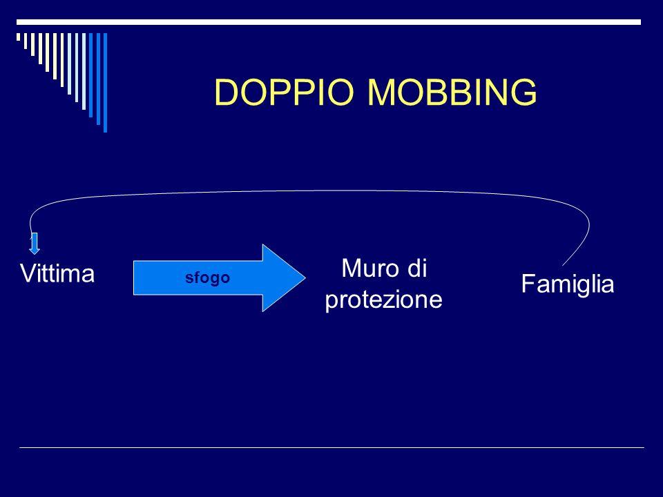 DOPPIO MOBBING Vittima sfogo Muro di protezione Famiglia