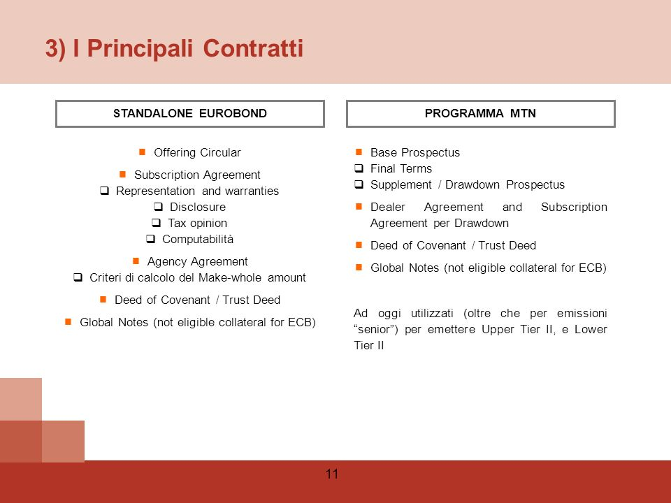 11 3) I Principali Contratti Base Prospectus Final Terms Supplement / Drawdown Prospectus Dealer Agreement and Subscription Agreement per Drawdown Deed of Covenant / Trust Deed Global Notes (not eligible collateral for ECB) Ad oggi utilizzati (oltre che per emissioni senior) per emettere Upper Tier II, e Lower Tier II Offering Circular Subscription Agreement Representation and warranties Disclosure Tax opinion Computabilità Agency Agreement Criteri di calcolo del Make-whole amount Deed of Covenant / Trust Deed Global Notes (not eligible collateral for ECB) STANDALONE EUROBONDPROGRAMMA MTN