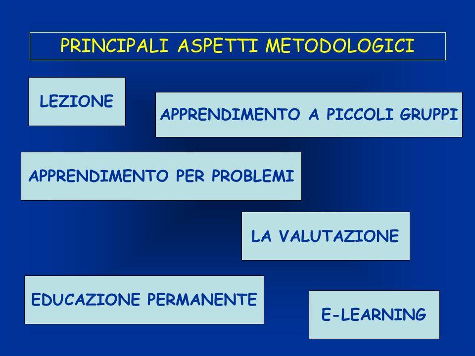 PRINCIPALI ASPETTI METODOLOGICI LEZIONE APPRENDIMENTO A PICCOLI GRUPPI APPRENDIMENTO PER PROBLEMI EDUCAZIONE PERMANENTE E-LEARNING LA VALUTAZIONE